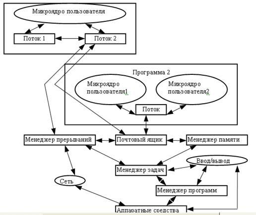 Роль API играет компилятор и